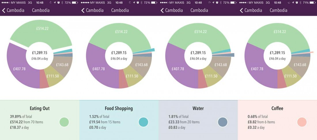 Food and drink budget in Cambodia