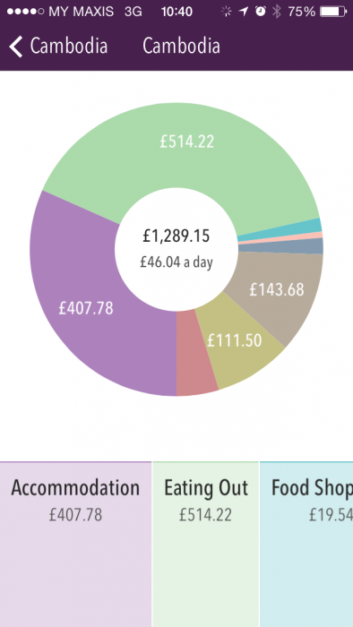 The Trail Wallet piechart showing what we spent for each category