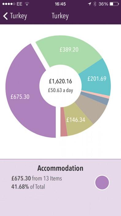 Turkey travel costs-accommodation