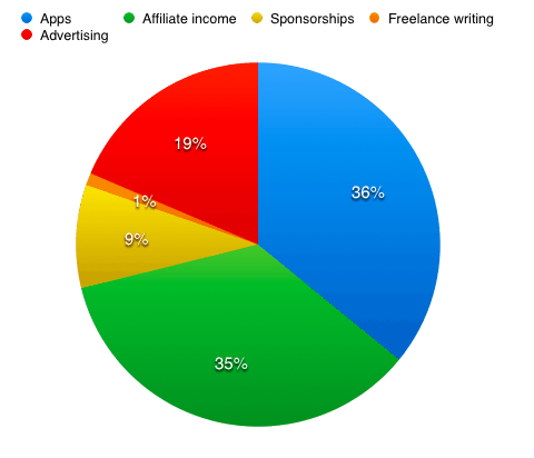 Digital nomad income by category