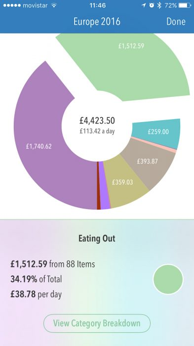 Trail Wallet app showing our Interrail budget
