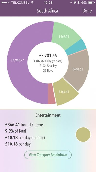 South Africa travel costs - entertainment costs shown in the Trail Wallet app