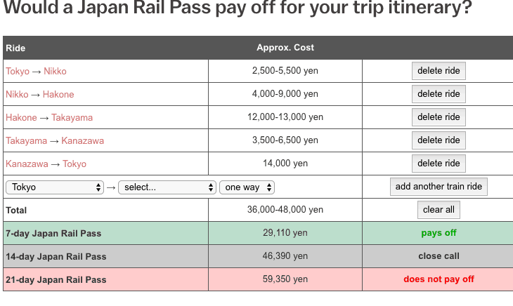 The Japan Guide Rail Pass Calculator can be used to work out if a Japan Rail Pass is worth it