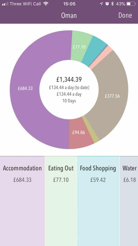 Oman travel costs for a couple on a 10 day road trip, shown in the Trail Wallet app