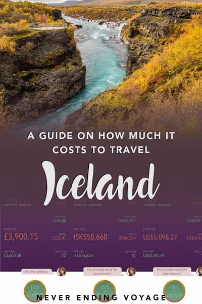 Iceland has a reputation for being crazy expensive. Is it? Here's our budget breakdown of our Iceland trip to so you know exactly how much you'll need. #iceland #icelandbudget #icelandtravel #budgettravel