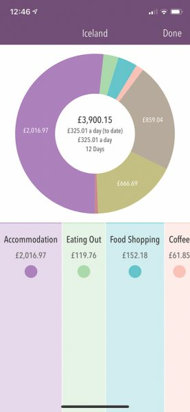 Iceland trip cost for a midrange road trip - summary of categories spent in Trail Wallet app pie chart