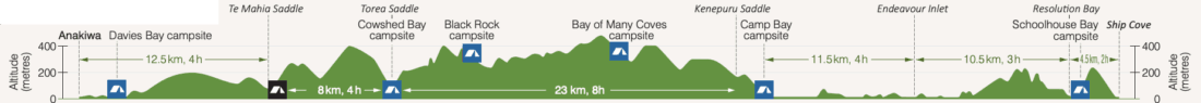 Queen Charlotte Track elevation map from Anakiwa to Ship Cove